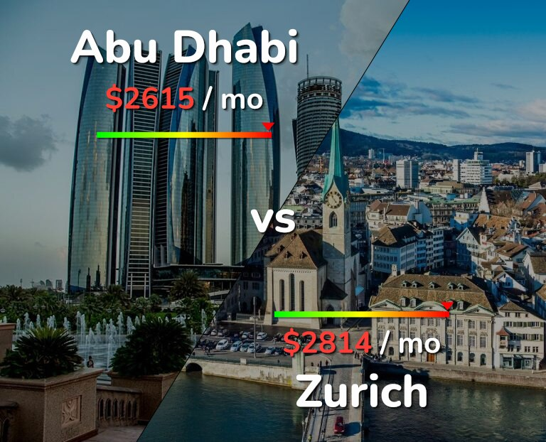 Cost of living in Abu Dhabi vs Zurich infographic
