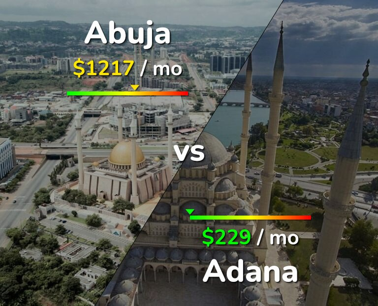 Cost of living in Abuja vs Adana infographic