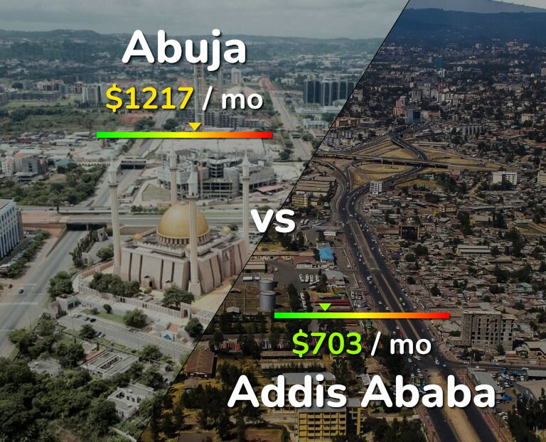 Cost of living in Abuja vs Addis Ababa infographic