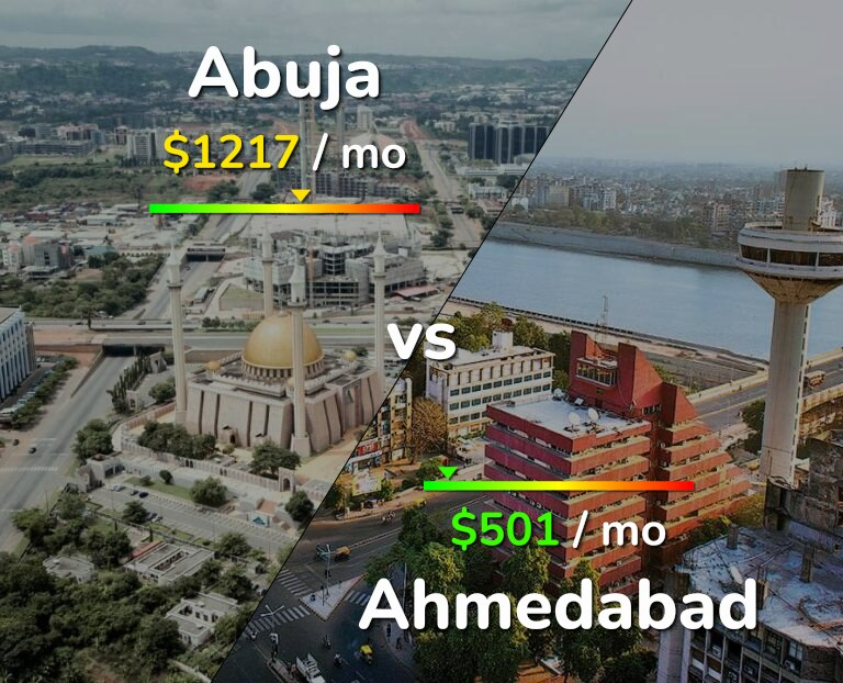 Cost of living in Abuja vs Ahmedabad infographic