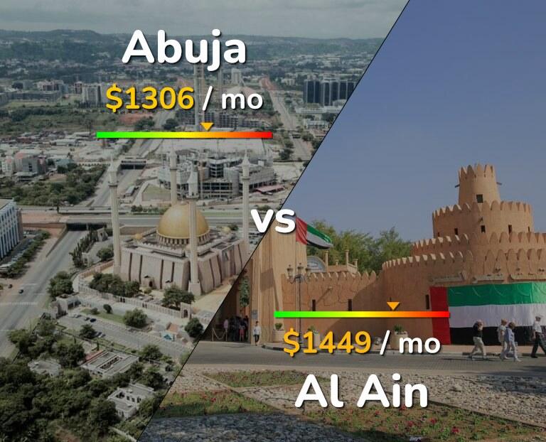 Cost of living in Abuja vs Al Ain infographic