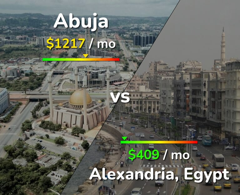 Cost of living in Abuja vs Alexandria infographic