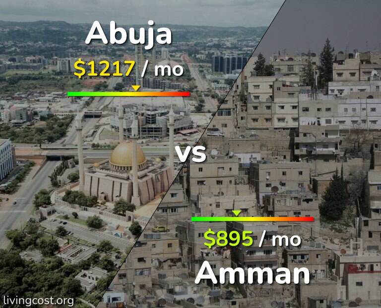 Cost of living in Abuja vs Amman infographic