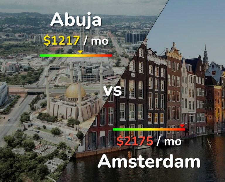 Cost of living in Abuja vs Amsterdam infographic