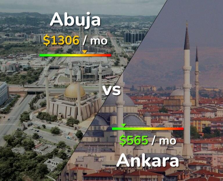 Cost of living in Abuja vs Ankara infographic