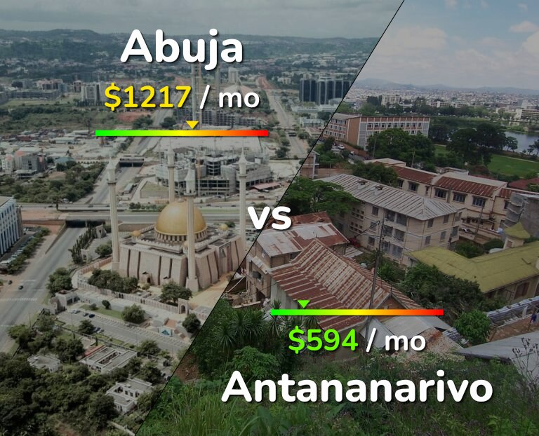 Cost of living in Abuja vs Antananarivo infographic
