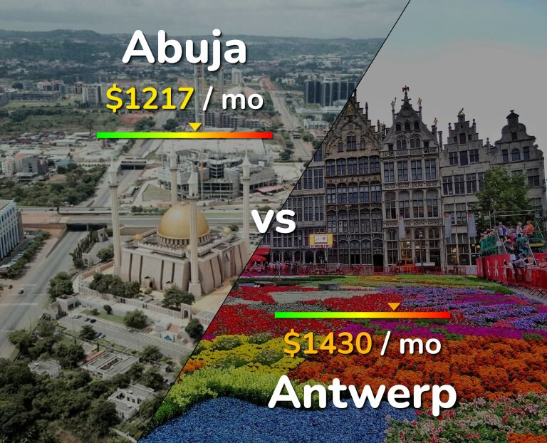 Cost of living in Abuja vs Antwerp infographic