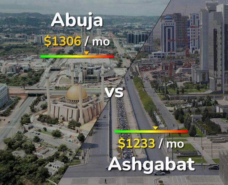 Cost of living in Abuja vs Ashgabat infographic