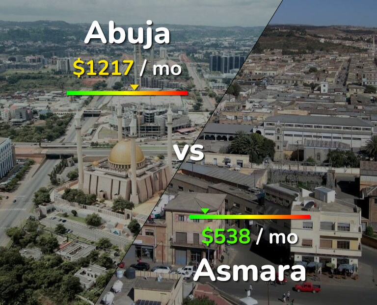 Cost of living in Abuja vs Asmara infographic