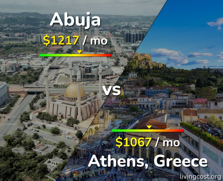 Cost of living in Abuja vs Athens infographic