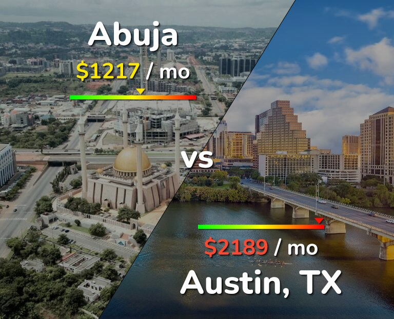 Cost of living in Abuja vs Austin infographic