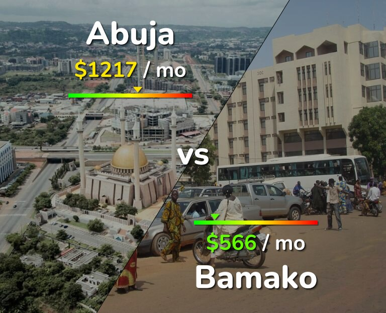 Cost of living in Abuja vs Bamako infographic