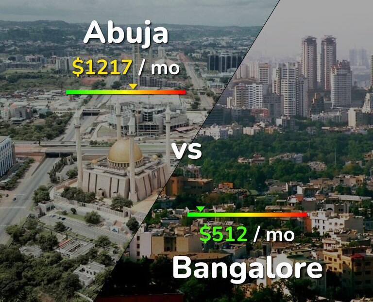 Cost of living in Abuja vs Bangalore infographic