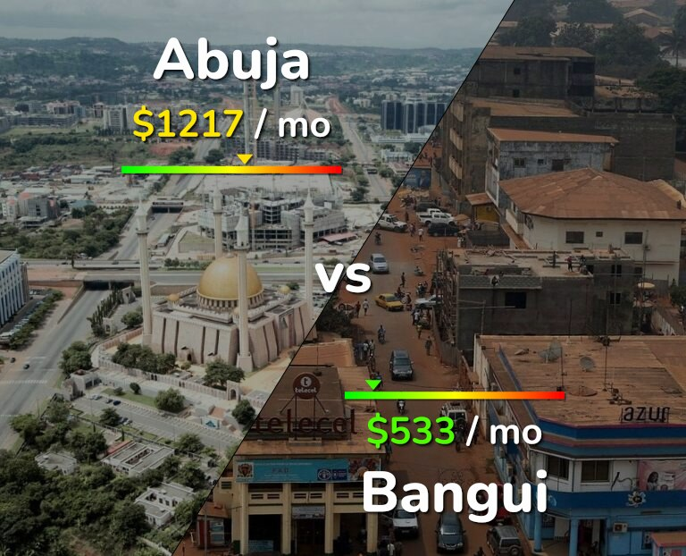 Cost of living in Abuja vs Bangui infographic