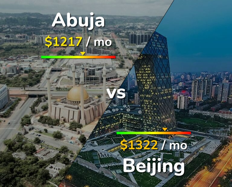 Cost of living in Abuja vs Beijing infographic