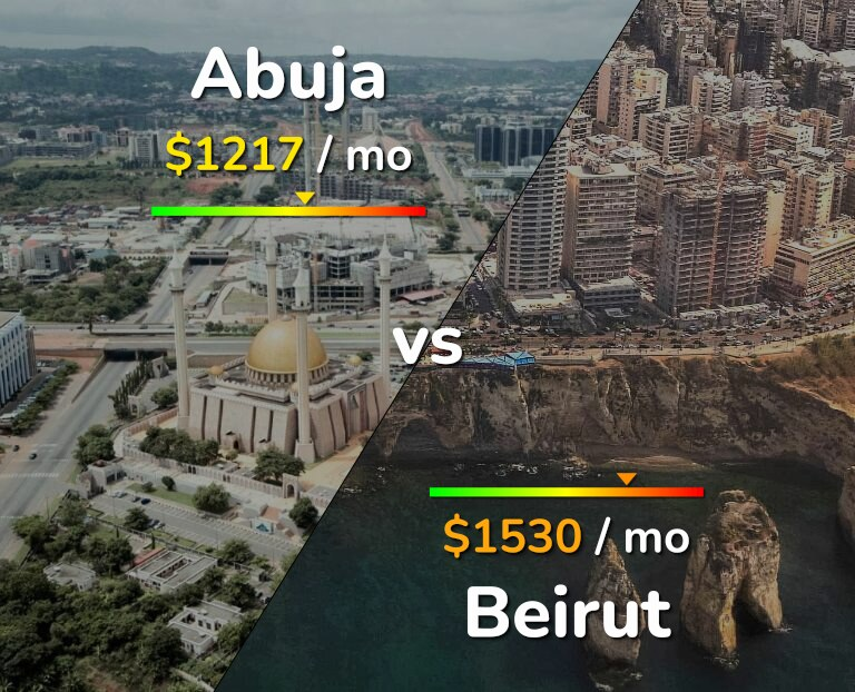 Cost of living in Abuja vs Beirut infographic