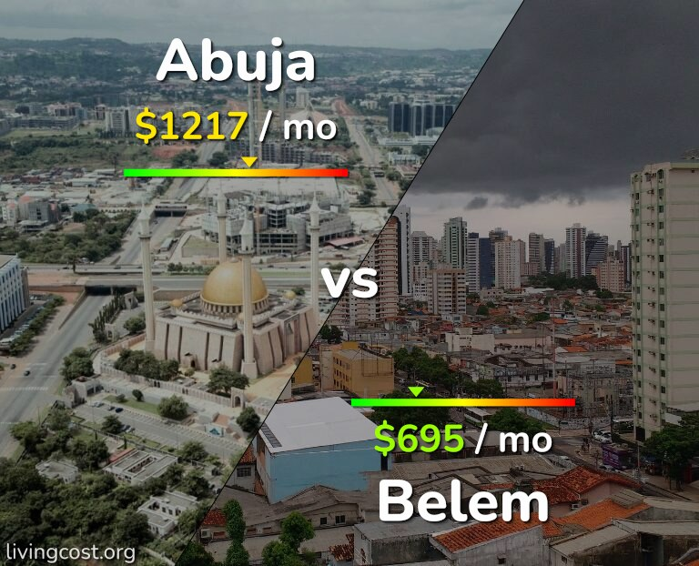 Cost of living in Abuja vs Belem infographic