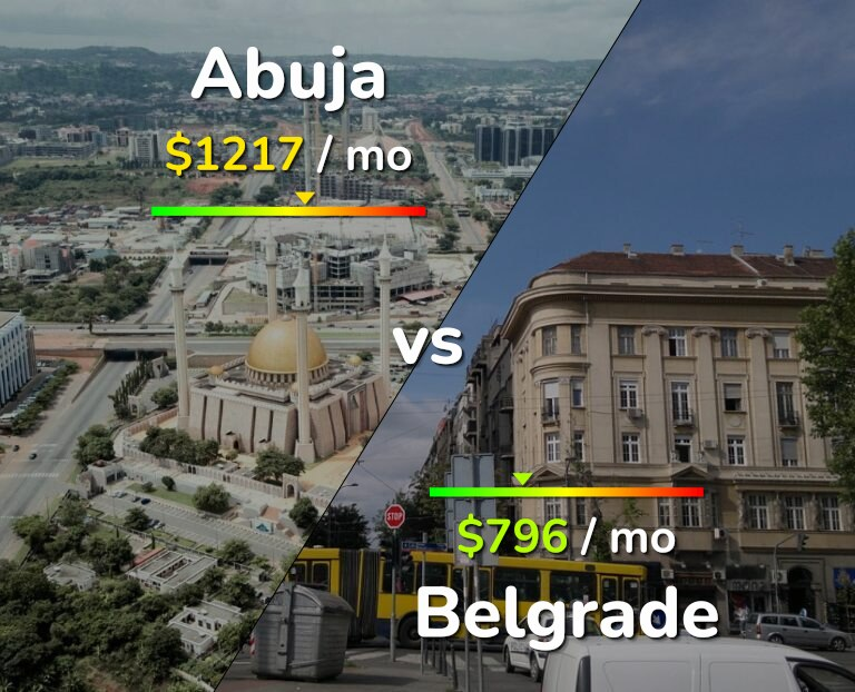 Cost of living in Abuja vs Belgrade infographic