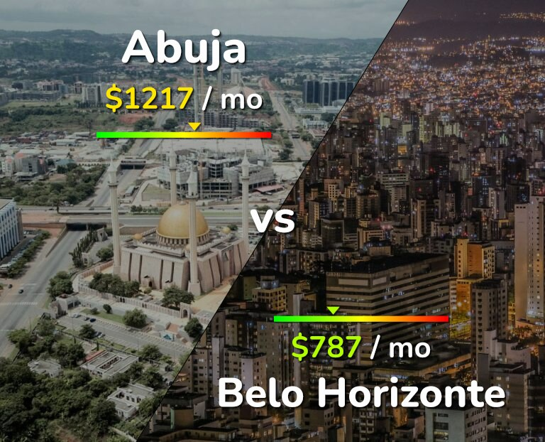 Cost of living in Abuja vs Belo Horizonte infographic