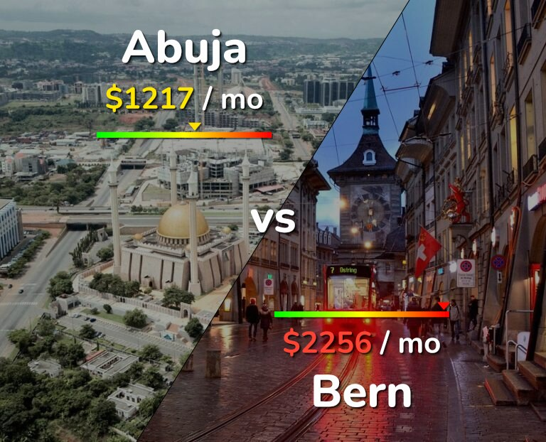 Cost of living in Abuja vs Bern infographic