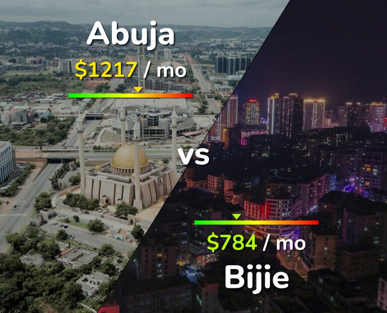 Cost of living in Abuja vs Bijie infographic