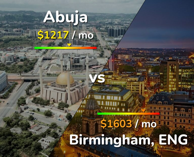 Cost of living in Abuja vs Birmingham infographic