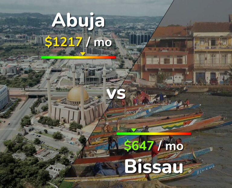 Cost of living in Abuja vs Bissau infographic