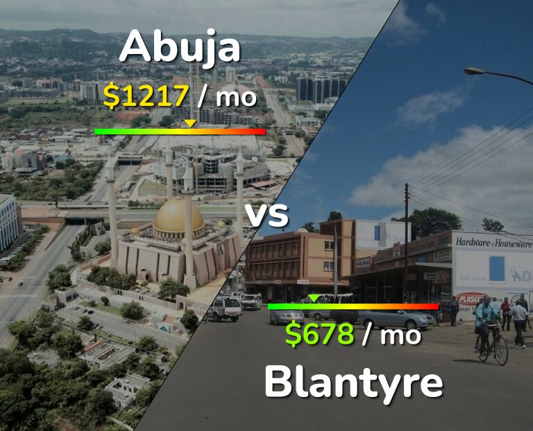 Cost of living in Abuja vs Blantyre infographic