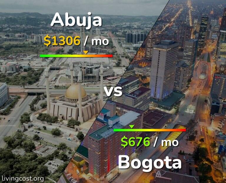 Cost of living in Abuja vs Bogota infographic