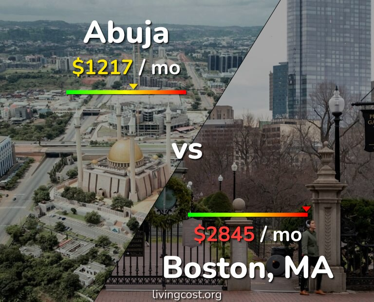 Cost of living in Abuja vs Boston infographic