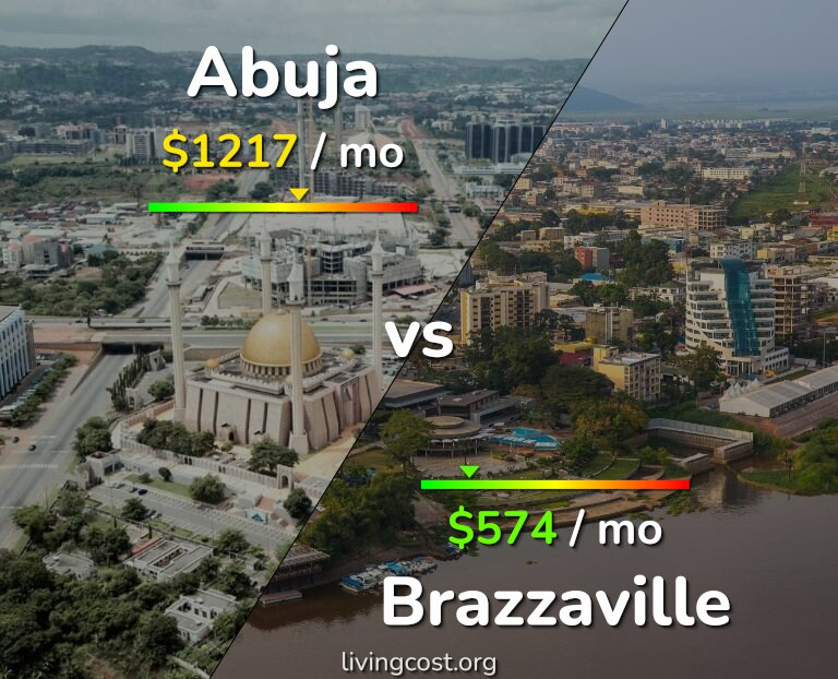 Cost of living in Abuja vs Brazzaville infographic