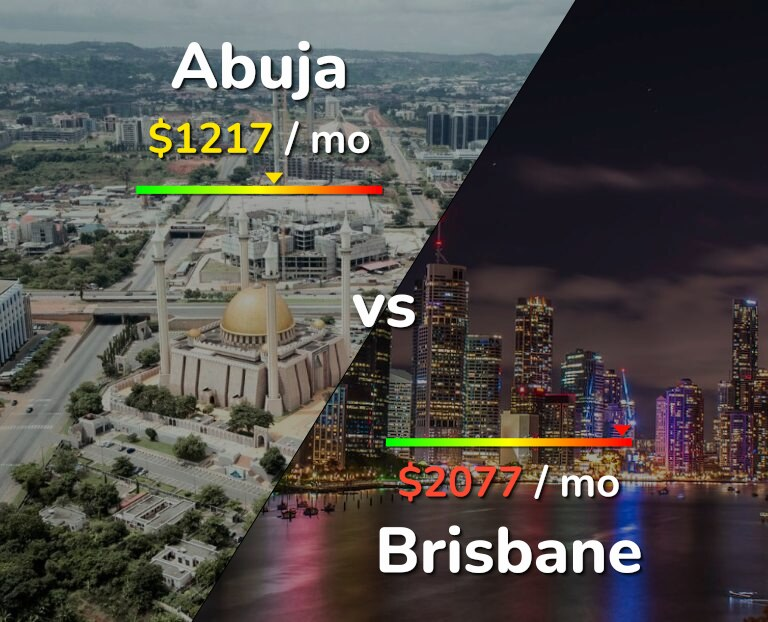 Cost of living in Abuja vs Brisbane infographic