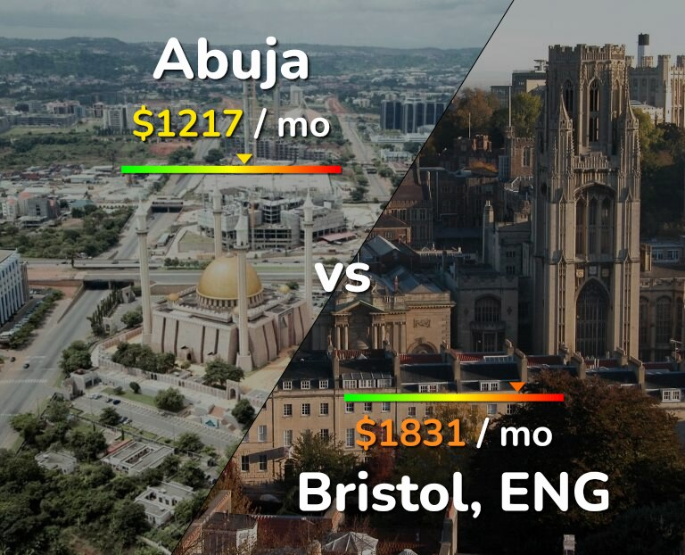 Cost of living in Abuja vs Bristol infographic
