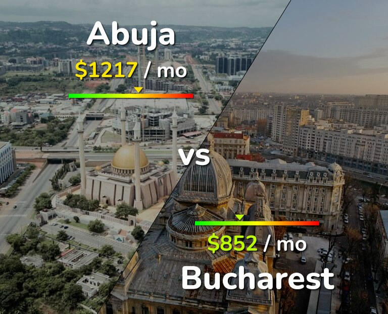 Cost of living in Abuja vs Bucharest infographic