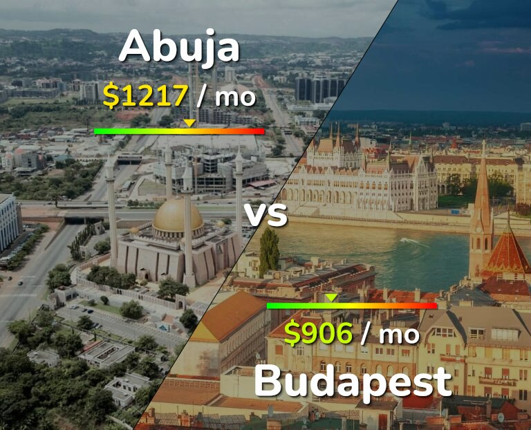 Cost of living in Abuja vs Budapest infographic