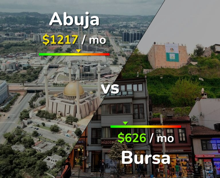 Cost of living in Abuja vs Bursa infographic