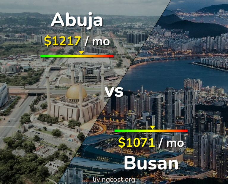 Cost of living in Abuja vs Busan infographic