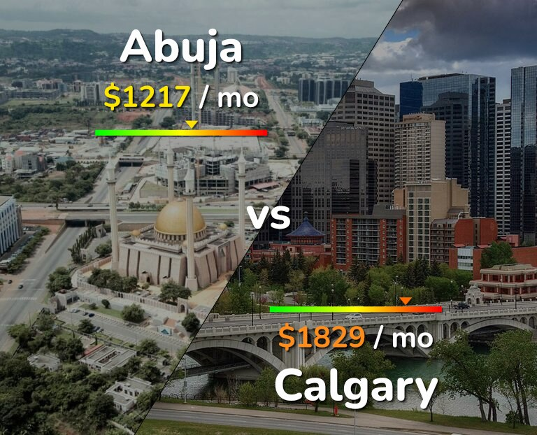Cost of living in Abuja vs Calgary infographic