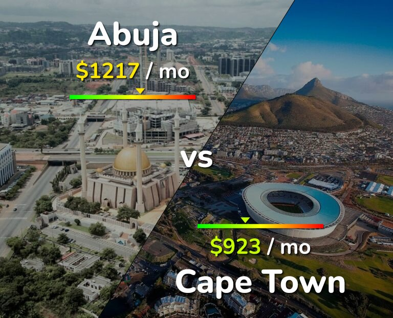 Cost of living in Abuja vs Cape Town infographic