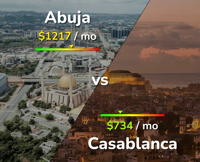 Cost of living in Abuja vs Casablanca infographic