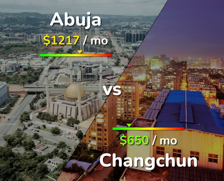 Cost of living in Abuja vs Changchun infographic