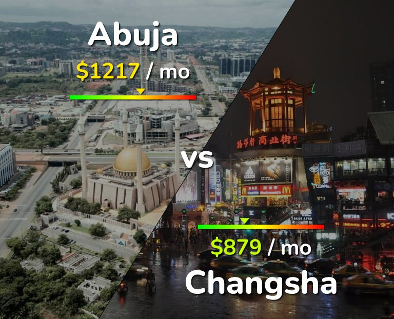 Cost of living in Abuja vs Changsha infographic