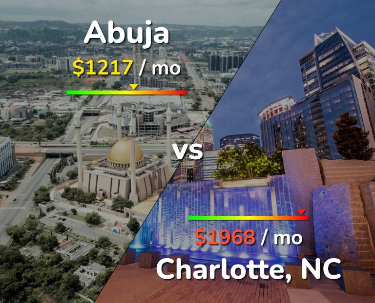 Cost of living in Abuja vs Charlotte infographic