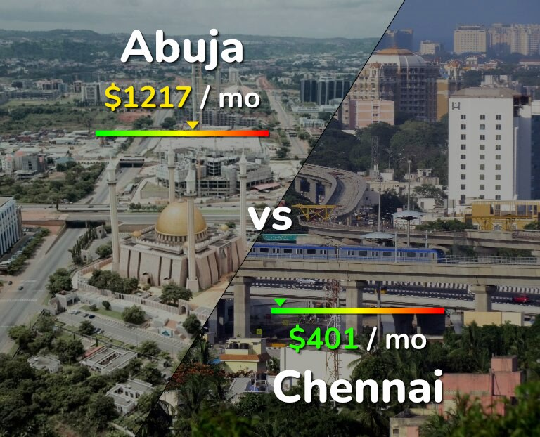 Cost of living in Abuja vs Chennai infographic