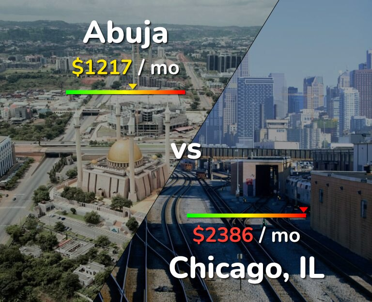 Cost of living in Abuja vs Chicago infographic