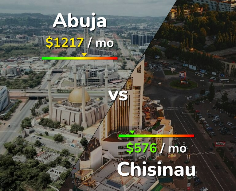 Cost of living in Abuja vs Chisinau infographic
