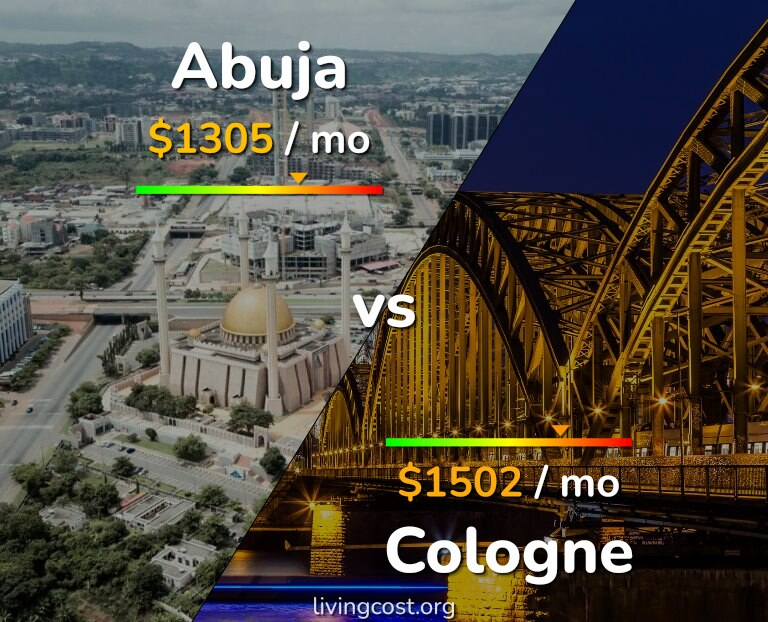 Cost of living in Abuja vs Cologne infographic