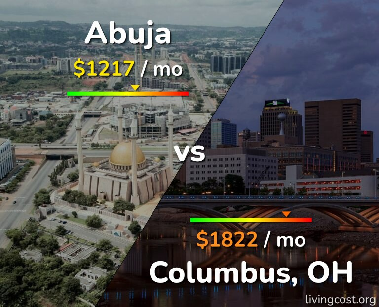 Cost of living in Abuja vs Columbus infographic