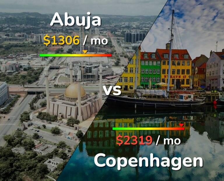 Cost of living in Abuja vs Copenhagen infographic