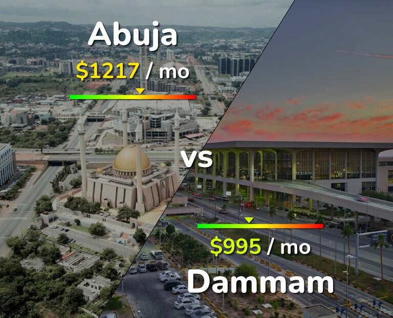 Cost of living in Abuja vs Dammam infographic